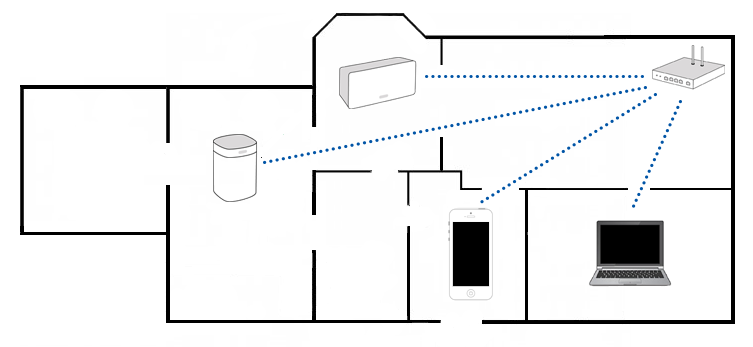 choosing between a wireless and wired sonos setup sonos sonos speaker wiring diagram sonos wiring diagram #1